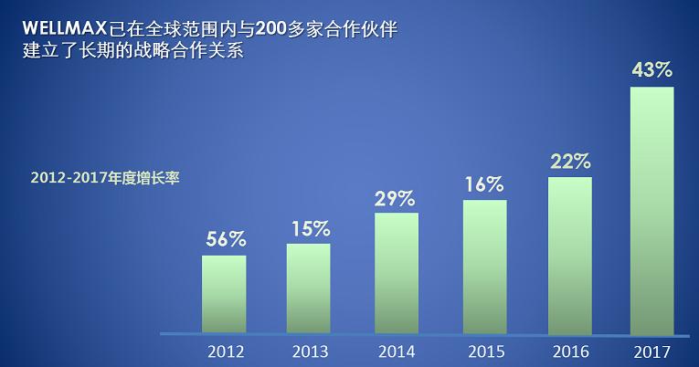 WELLMAX年度增长率